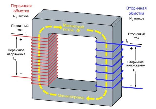 Сварочный трансформатор: расчет, устройство и схема