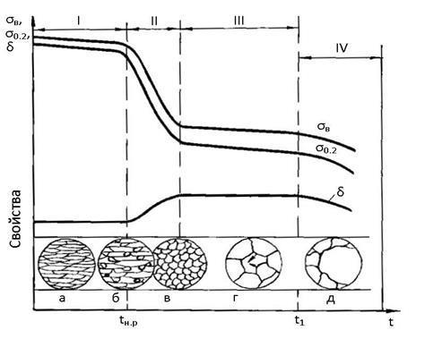 Наклеп и нагартовка металла: явление, причины, сущность