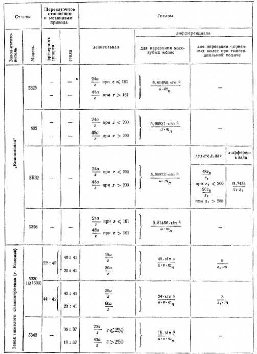 Зубофрезерные станки: технические характеристики, схемы, модели