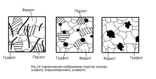Ледебурит - структурная составляющая железоуглеродистых сплавов