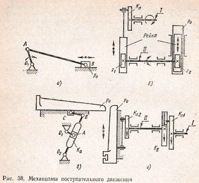 Виды механизмов передачи движения: вращательного, поступательного