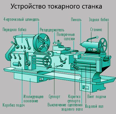 Ремонт и обслуживание токарных станков