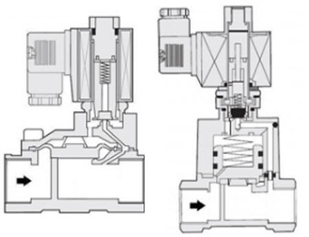 Нормально открытый клапан: конструкция, принцип работы, неполадки