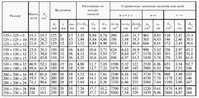 Сортамент равнополочных уголков: виды, характеристики, ГОСТ