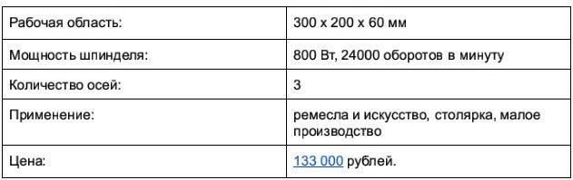 Фрезерно-гравировальные станки по дереву с ЧПУ