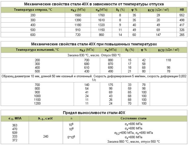 Сталь 40х13: состав, свойства, способы обработки, применение