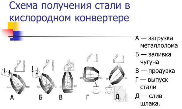 Кислородный конвертер: устройство, технология выплавки стали