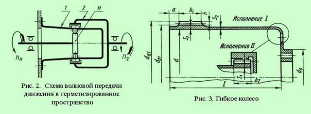 Волновой редуктор: принцип работы, устройство, применение, типы