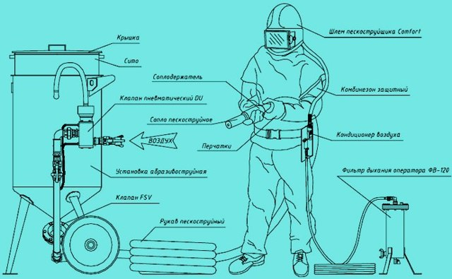 Пескоструй своими руками из газового баллона: схема, видео