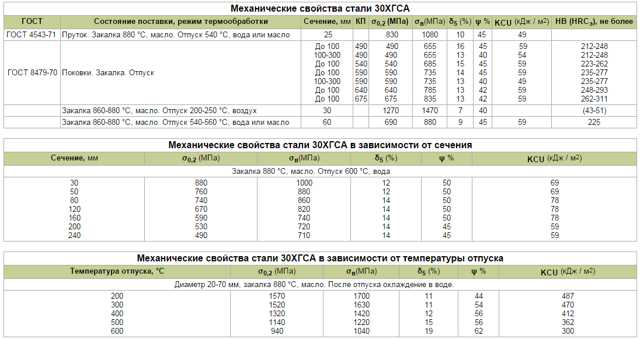 Сталь марки 30ХГСА: характеристики, расшифровка, применение