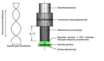 Ультразвуковая сварка:оборудование, схема, технология