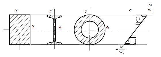Деформация изгиба: определение, формула, примеры