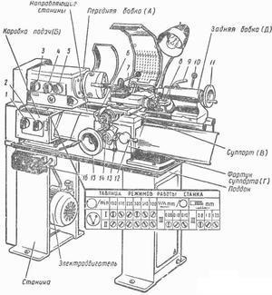 Настольный токарный станок ТВ-9: технические характеристики, паспорт