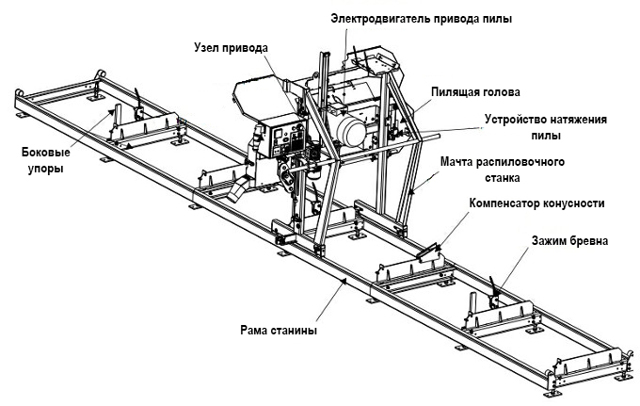 Пилорама из бензопилы своими руками: видео, чертежи, фото