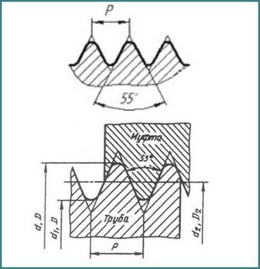 Трубная резьба: ГОСТ, таблицы, обозначение на чертежах