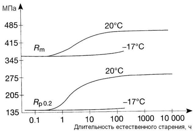 Предел прочности стали при сжатии и растяжении