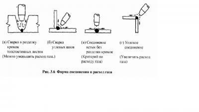 Аппарат аргонодуговой сварки (tig) ac dc: устройство, назначение, применение