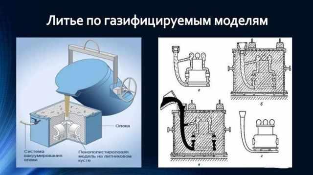 Литье по газифицируемым моделям: технология, преимущества
