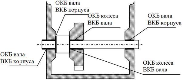 Базирование заготовок при обработке: схемы, способы, виды