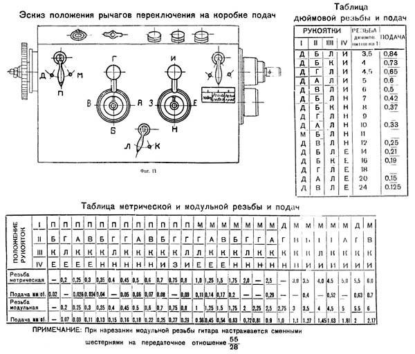 Токарно-винторезный станок 250ИТВМ: технические характеристики, паспорт