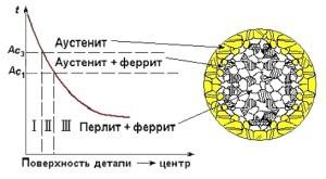 Нитроцементация стали: цель, виды, технология
