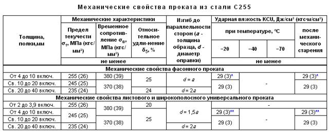 Сталь С255: характеристика, аналоги, ГОСТ, расшифровка