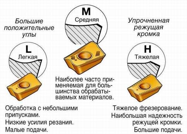 ВМ-127 вертикально-фрезерный станок: характеристики, паспорт, электрическая схема