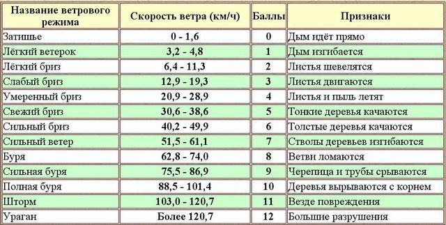 Шкала измерений: типы, предел, виды