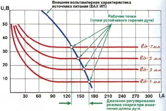 Аргон: температура, состояния, сварка