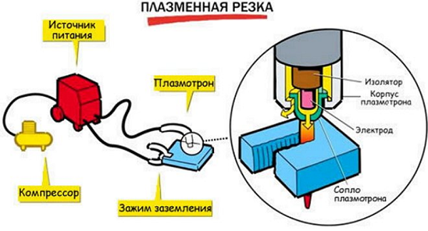 Плазморез своими руками из инвертора: видео, чертежи, схемы