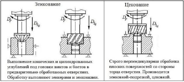 Цековка: ГОСТ, чертежи, конструкция, принцип работы