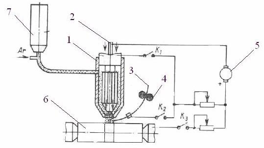 Плазменная наплавка: установки, технология, оборудование