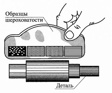Шероховатостиповерхности: ra, rz, параметры, обозначение, виды