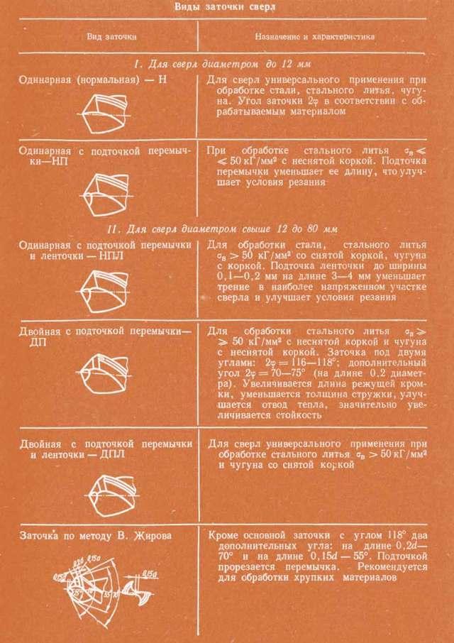 Приспособление для заточки сверл: виды, правила заточки