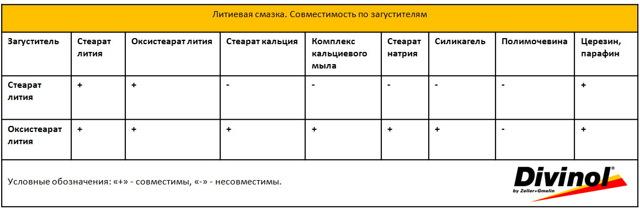 Литиевая консистентная смазка: применение, характеристики