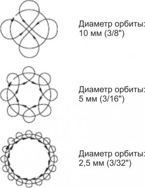 Орбитальная эксцентриковая шлифмашина: виды и назначение
