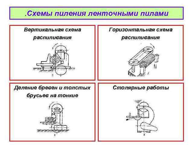 Столярные ленточнопильные станки: назначение, конструкция, видео