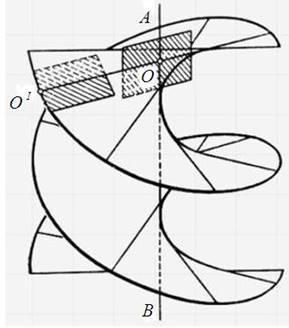 Линейчатые поверхности: развертывающиеся, косые