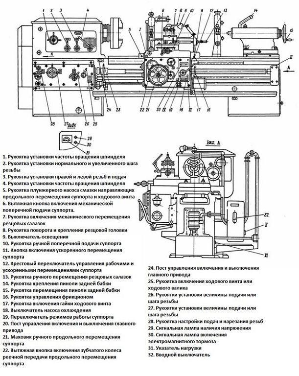 Токарно-винторезный станок 1М63: характеристики, паспорт
