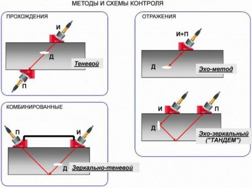 Ультразвуковой контроль: метод контроля сварных соединений, швов