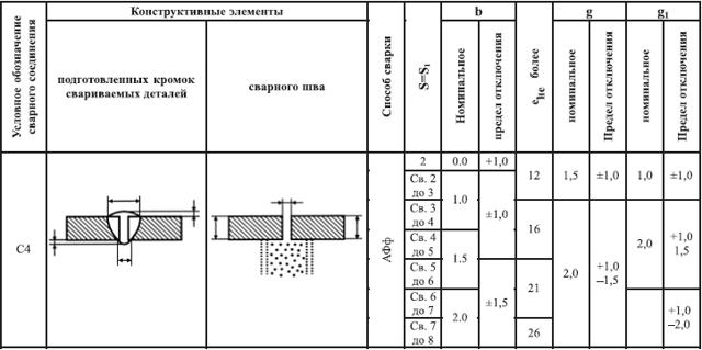 Стыковая сварка: технология, режимы, аппараты и оборудование
