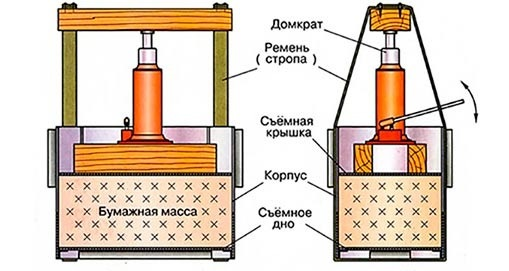 Пресс для макулатуры: гидравлический, механический
