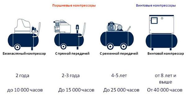 Компрессор для пескоструя: характеристики, выбор, разновидности