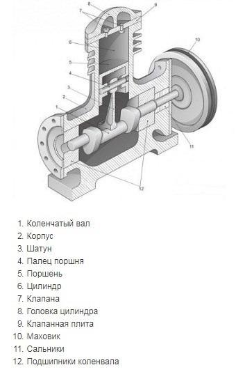 Неисправности компрессоров: причины и способы решения