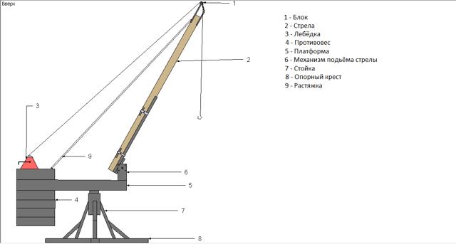 Как сделать подъемный кран своими руками для дачи