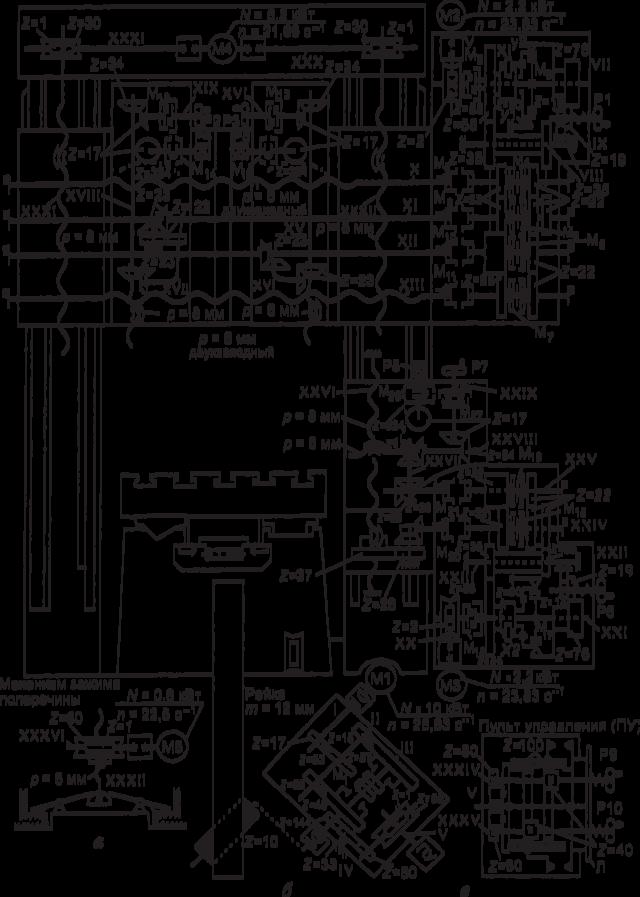 Протяжные станки: принцип работы, технические характеристики