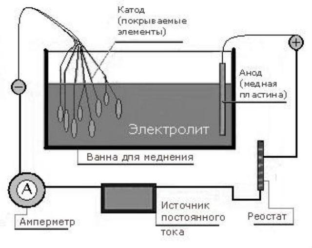 Меднение в домашних условиях: химическое, гальваническое
