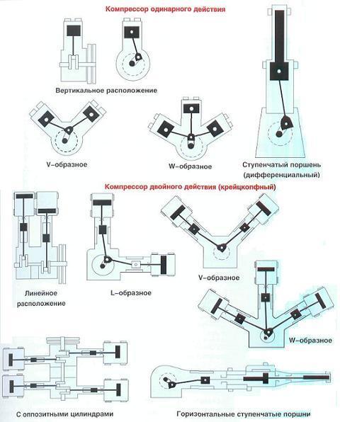 Масло для воздушного поршневого компрессора: выбор и применение