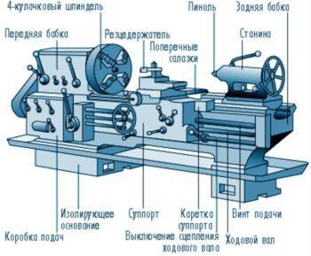 Как выбрать токарный станок по металлу: для дома, гаража, производства, цеха