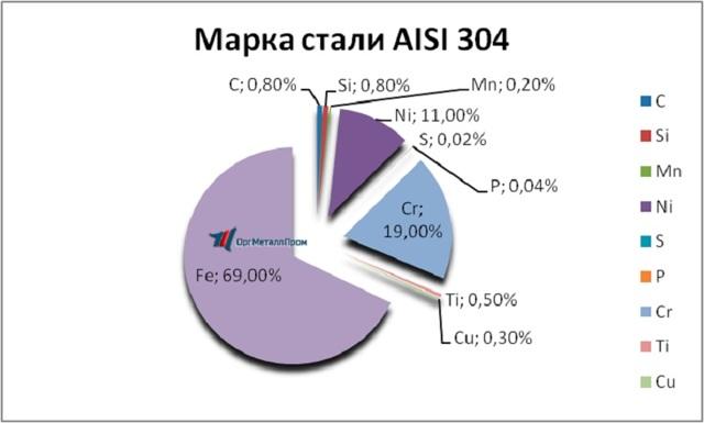 Сталь aisi 304: состав, свойства, характеристики, способы обработки